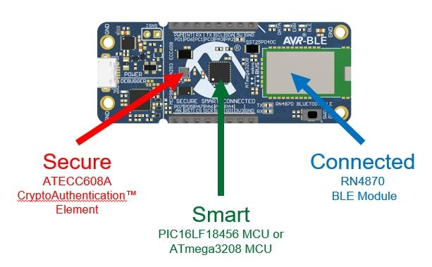 Figure 3: PIC/AVR-BLE board [Source: Microchip]