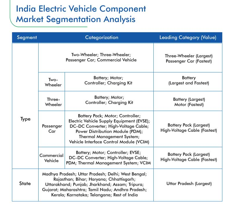 Indian Electric Vehicle Component Market